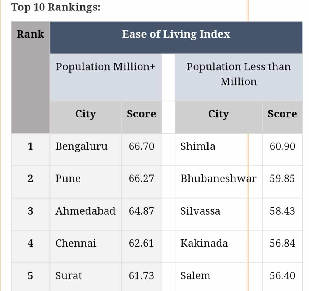 Ease of living Index- 2020 released