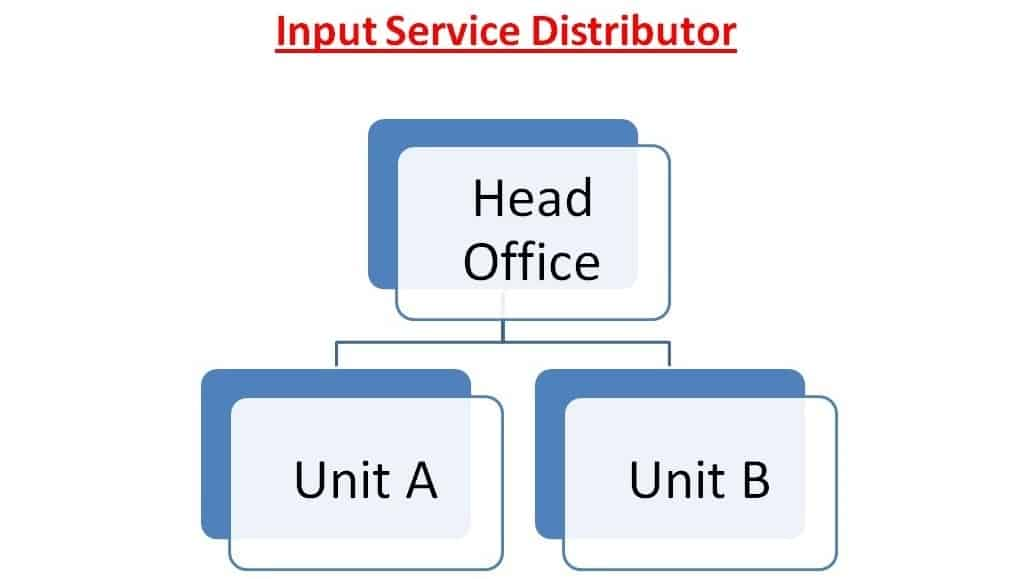 In & Outs of Input Service Distributor Protecting the Recipient
