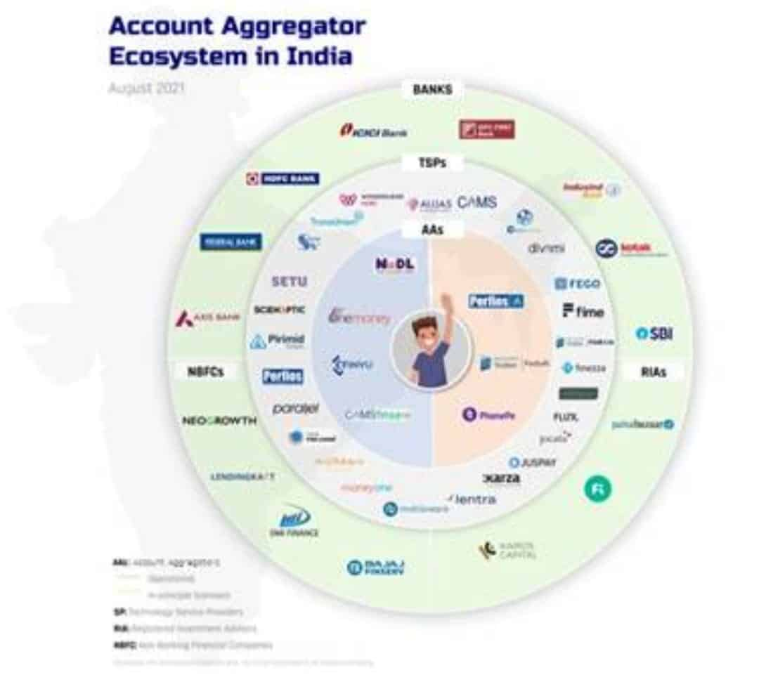 Account Aggregator Network- a financial data-sharing system